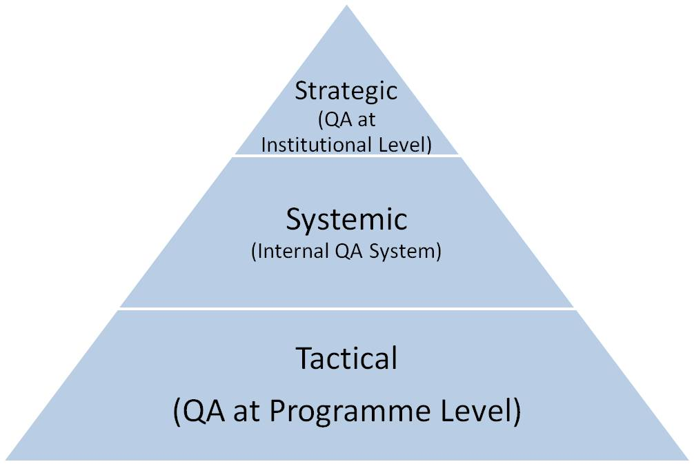 AUN QA Model